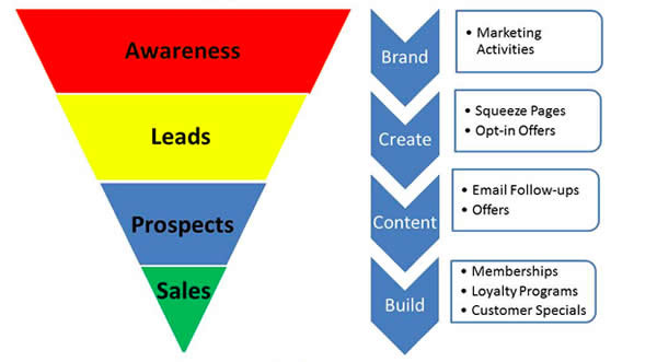 Website Sales Funnel Design & Development From Inp2cs